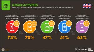 UK mobile activity January 2019