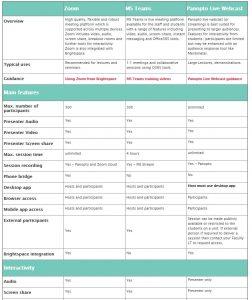 Synchronous tools comparison table
