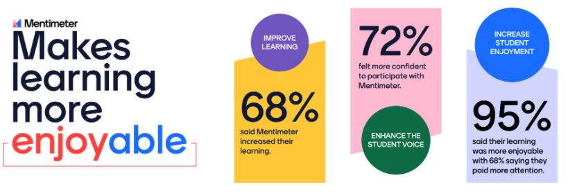 University of Reading Mentimeter research results