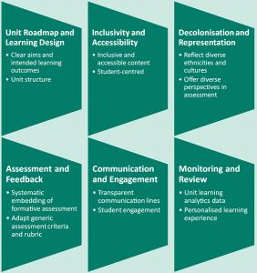 Digital Pedagogies Framework Themes graphic
